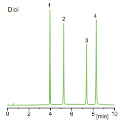 Separation of beta-blockers on Kromasil SFC Diol