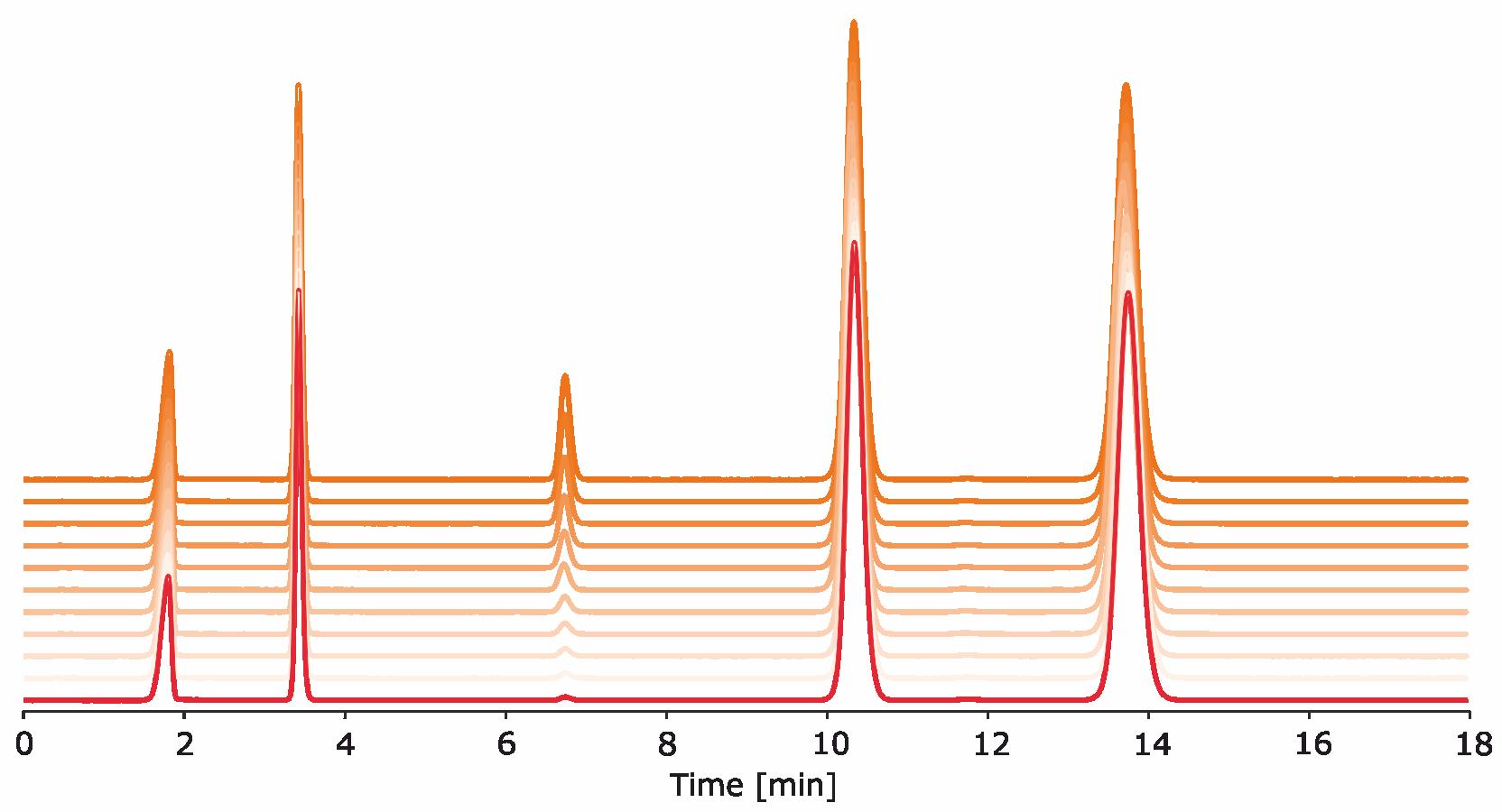 cromatogramas da hidrólise de um material C18