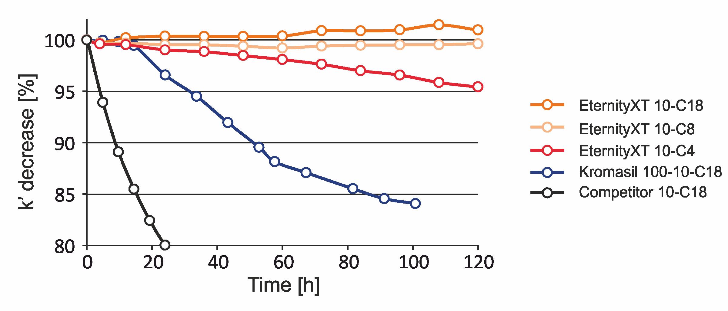 Coluna de fase estacionária para análise e purificação sob fase reversa