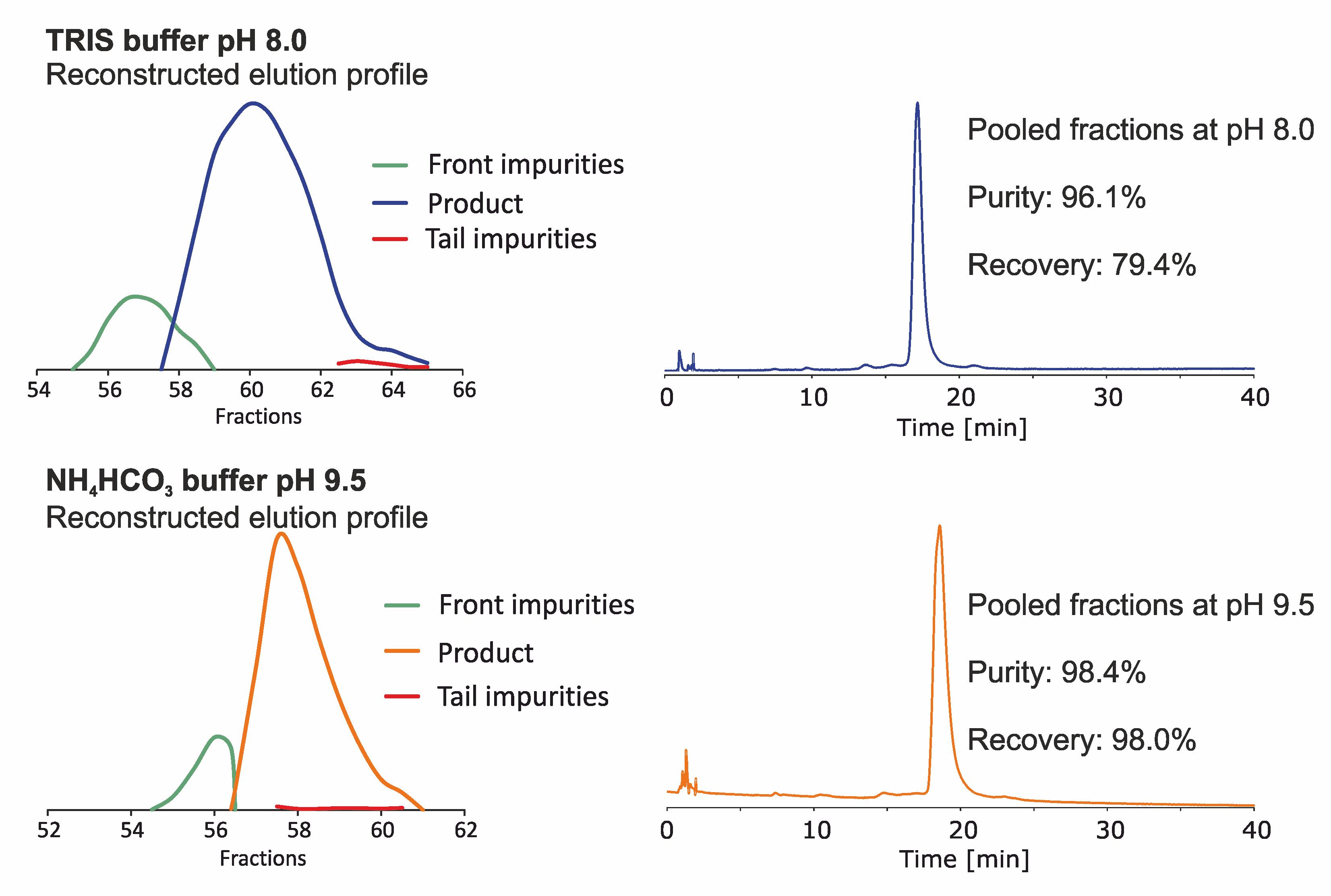 cromatograma para purificação de peptídeo em pH alto
